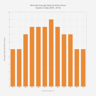 Average Daily Hours of Sun by Month in Bermuda