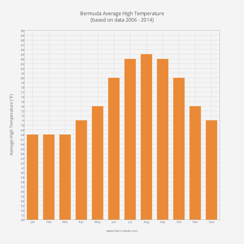 Bermuda Temperature - Average High Temperature by Month