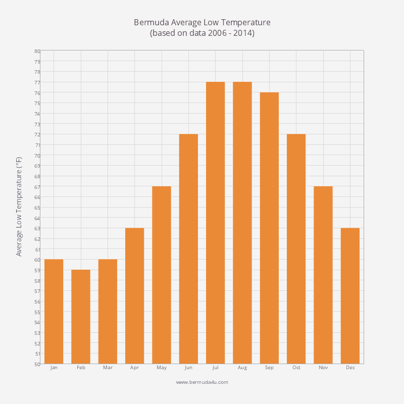 Average Low Temperature in Bermuda by Month