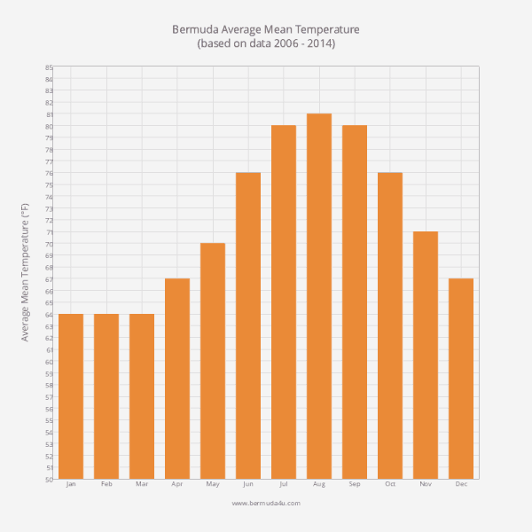 Average Mean Temperature in Bermuda