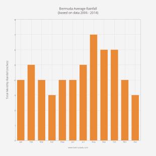 Average Monthly Rainfall in Bermuda