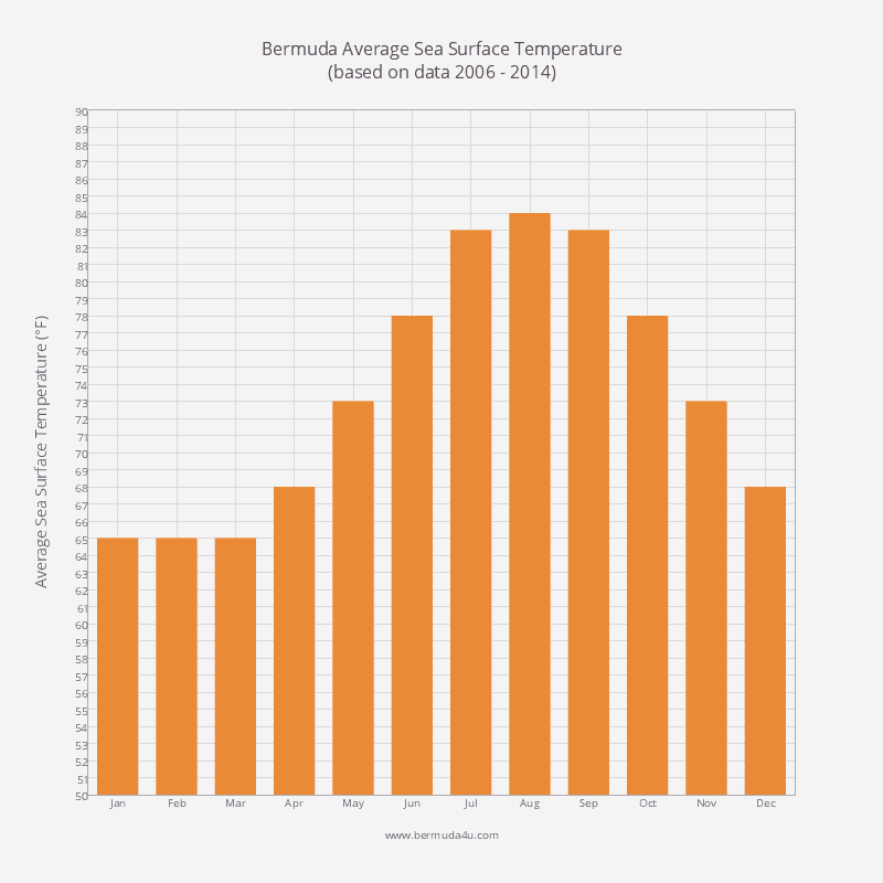 Graph Showing Average Sea And Water Temperature In Bermuda.