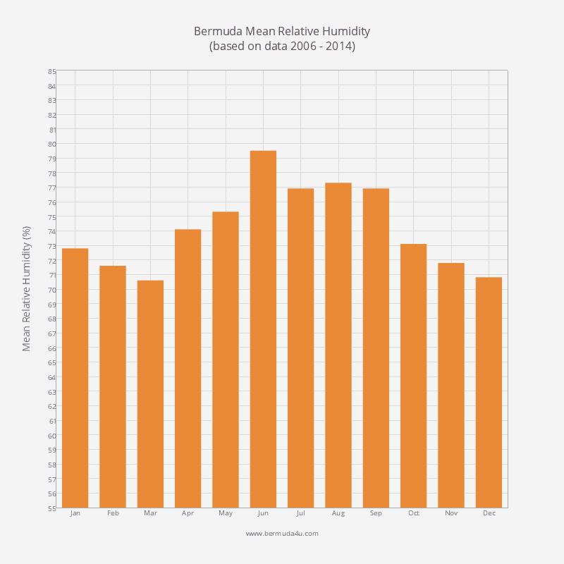 Average Humidity in Bermuda