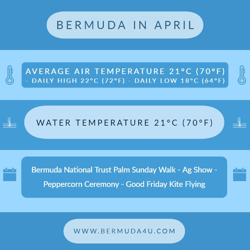 Bermuda in April
