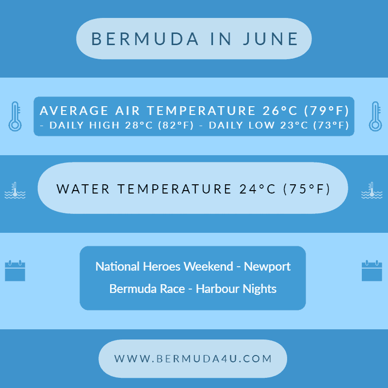 Bermuda in June